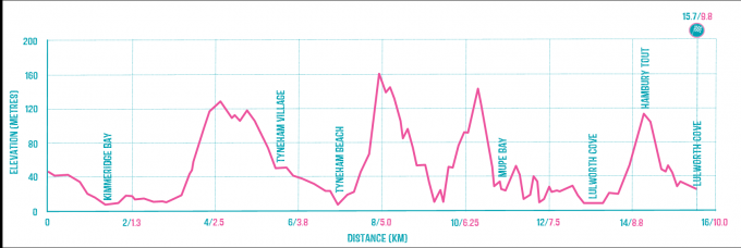 Kimmeridge to Durdle Door Route Profile.png