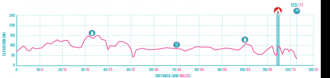 Arras to Compiegne Route Profile.png