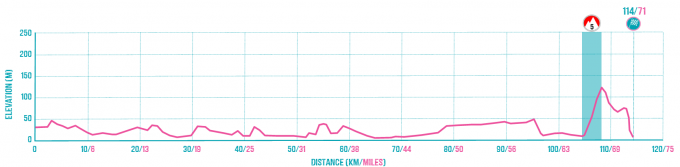 Kilmarnock to Cairndow Route Profile.png