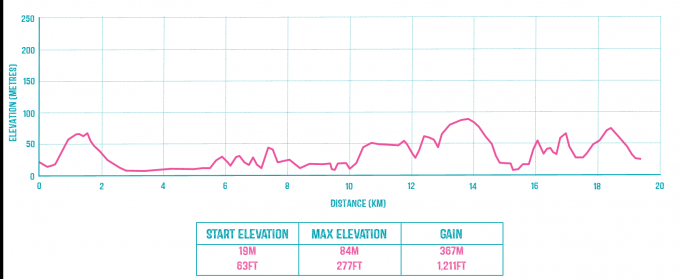 Harlyn Bay – Watergate Bay Route Profile.png