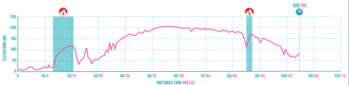 Abbeville to Beauvais Route Profile.png