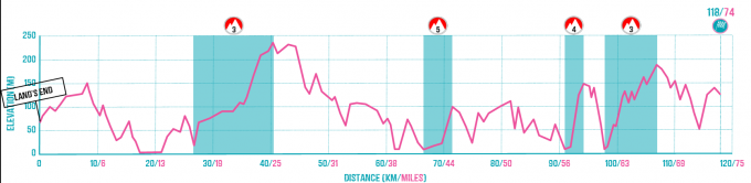 Land's End to Liskeard Route Profile.png