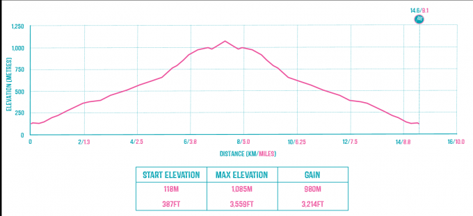 Snowdon Llanberis Path Route Profile.png